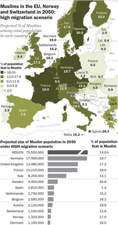 Muslimer i Europa 2050